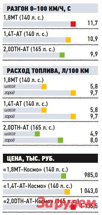 «Опель-Зафира-Турер-Космо», от1135500 руб., КАР от8,91 руб./км