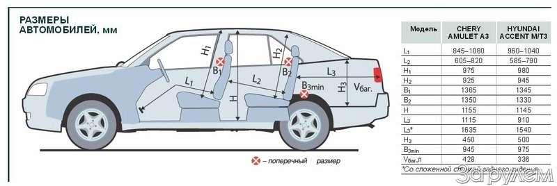 Тест-драйв Hyundai Accent, Chery Amulet. Восточные единоборцы— фото 65117