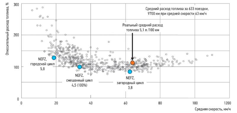Расходы топлива «Фольксвагена-Поло 1,4TDI», полученные вреальных условиях, всравнении сданными испытаний поциклу NEFZ.