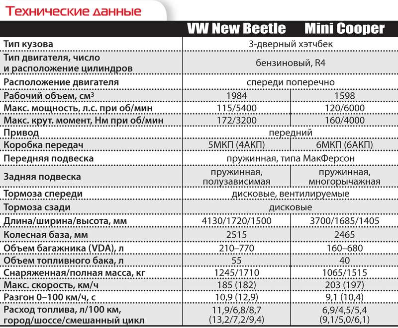 VWNew Beetle иMini Cooper