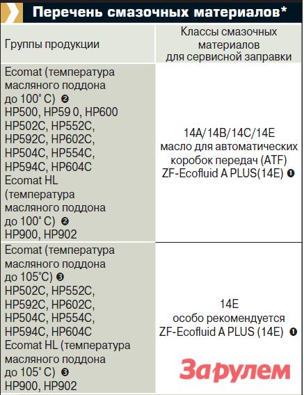 Перечень смазочных материалов