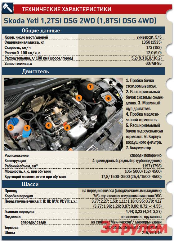 «Шкода-Йети», от 729 000 руб., КАР от 6,98
