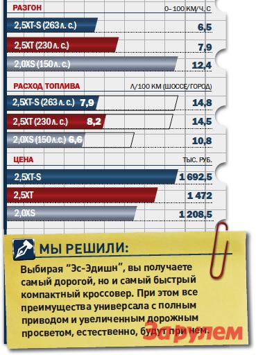 """Субару-Форестер"", от 1 692 500 руб., КАР от 17,42 руб./км"