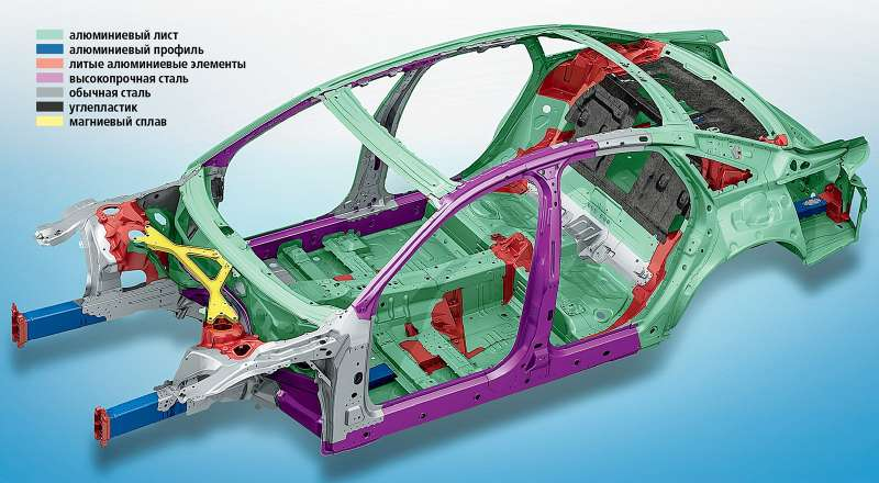 carrying out material selection for automotive spaceframes