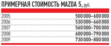 ПРИМЕРНАЯ СТОИМОСТЬ MAZDA 5, руб.