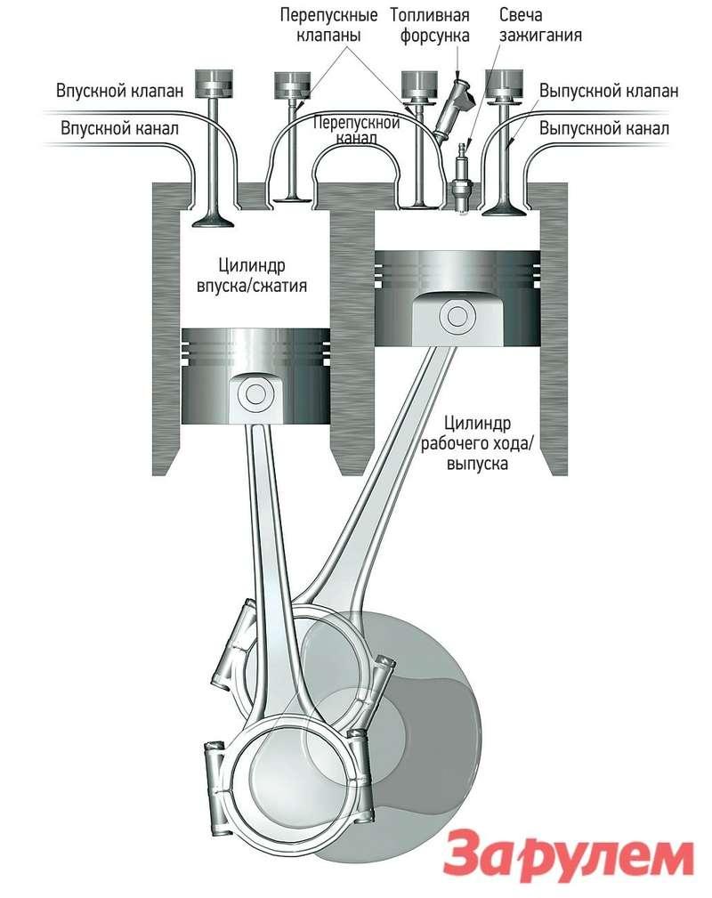 В двигателе Кармело Скудери классические четыре такта распределены между двумя цилиндрами: впуск исжатие происходят водном, арабочий ход ивыпуск— вдругом.