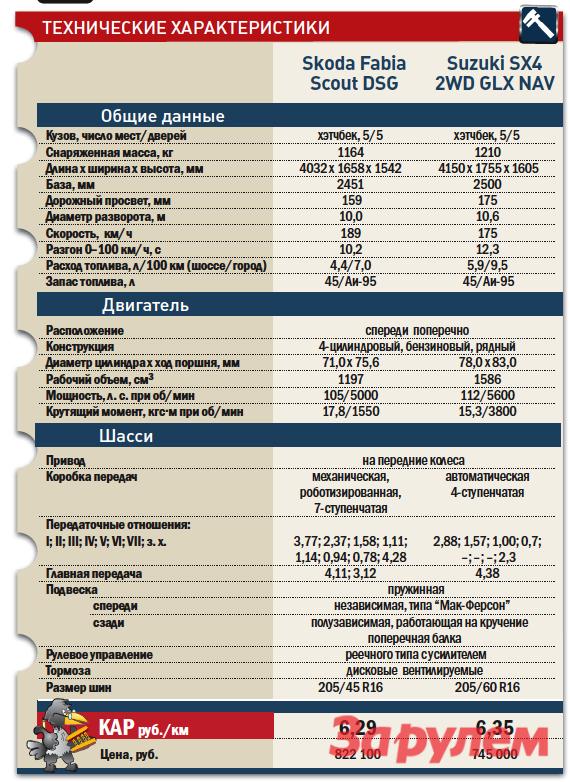 «Шкода-Фабия-Скаут» от689000 руб. vs«Сузуки-SX4» от619000 руб.