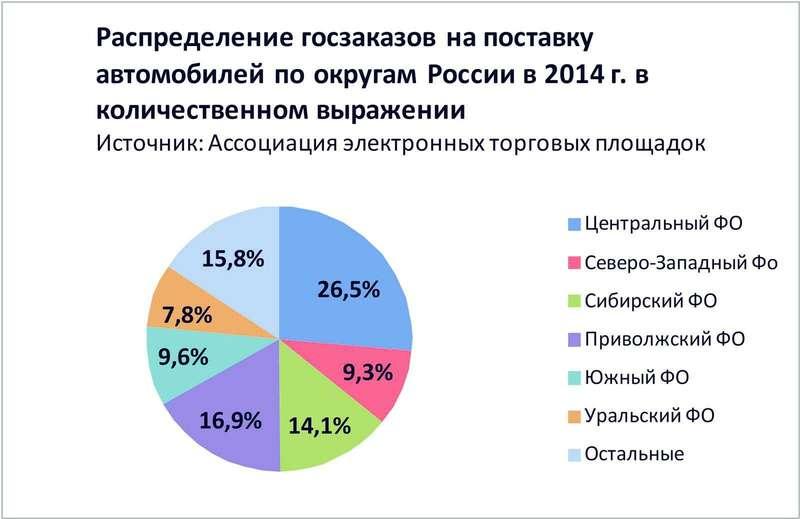 График_3 Распределение госзаказов напоставку автомобилей поокругам России в2014г. вколичественном выражении