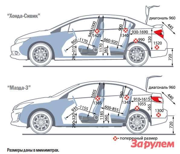 «Хонда-Сивик», от 749 000 руб., КАР от 7,35 руб./км vs «Мазда-3», от 628 000 руб., КАР от 7,06 руб./км
