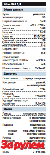 «Лифан-X60», от 499 900 руб.