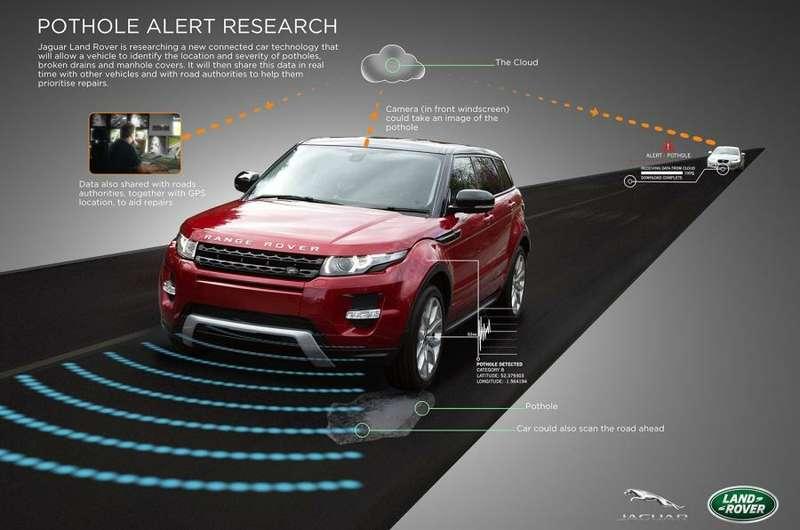 Система обнаружения колдобин Jaguar Land Rover