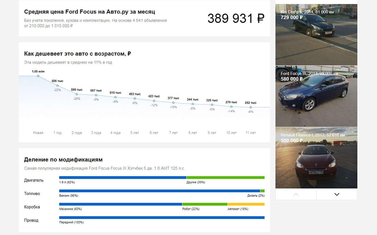 Покупка автомобиля спробегом: типичные механизмы обмана— фото 803606