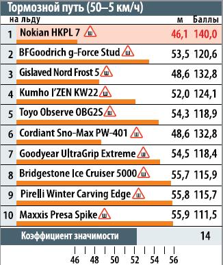 тормозной путь нальду (50-5км/ч)