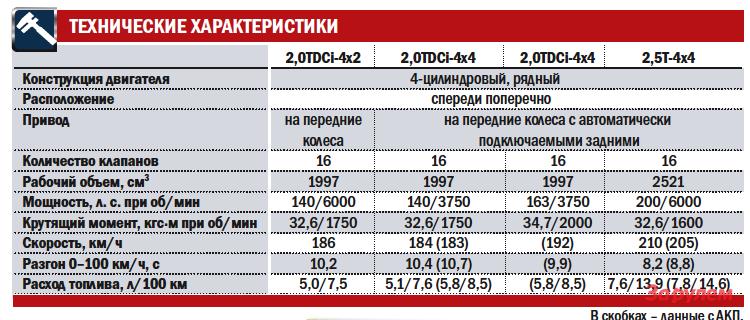 """Форд-Куга"", от 999 000 руб."