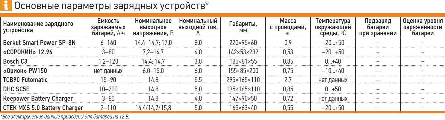 Зарядные устройства дляавтомобильных аккумуляторов: зарядку проводит автомат— фото 725785