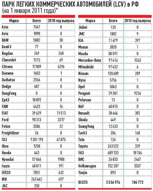 ПАРК ЛЕГКИХ КОММЕРЧЕСКИХ АВТОМОБИЛЕЙ (LCV) вРФ (на1января 2011 года)