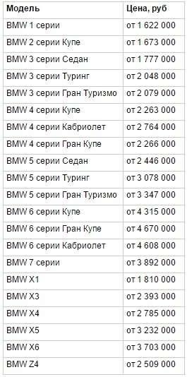 BMWменьше месяца сдерживала цены нановые автомобили вРоссии— фото 366887