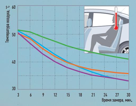 Охлаждение салона— статика. Изменение температуры взоне головы заднего правого пассажира, рециркуляция включена. Вентилятор: положение max.