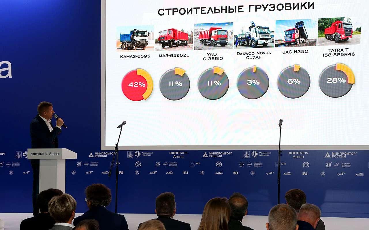 КАМАЗ-6595— лучший среди строительных грузовиков— фото 1277714