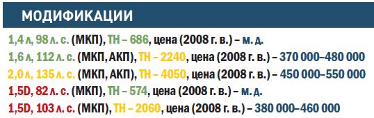 """""""РЕНО-МЕГАН"""""""