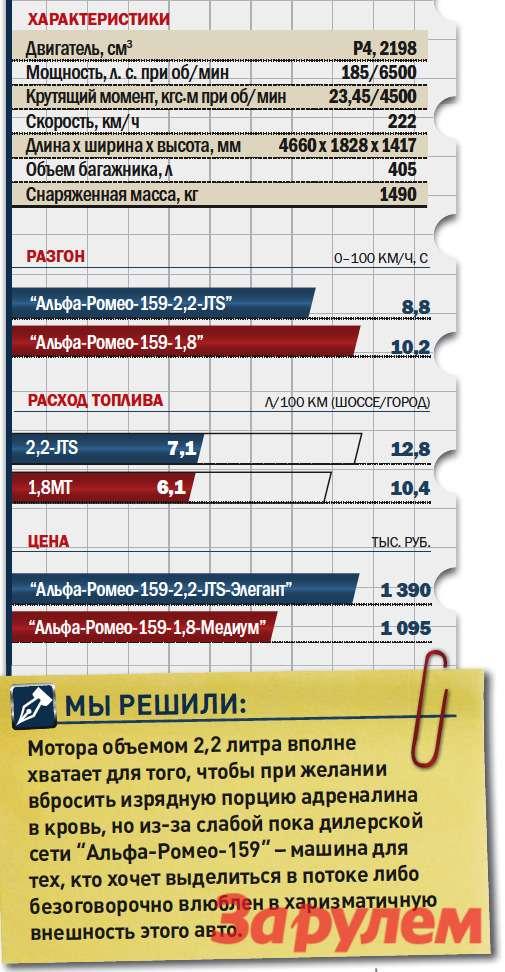 «Альфа-Ромео-159-2,2», от 1 390 000 руб.