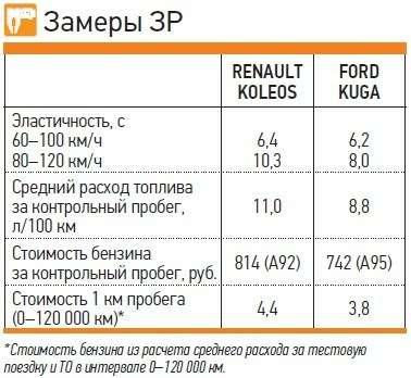Renault Koleos 2,5vs Ford Kuga 1,6: реальный расход— фото 260659