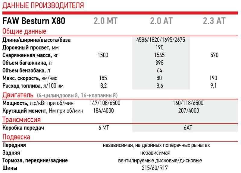 Китайский FAW: ждите новинки вРоссии zr.ruабл.