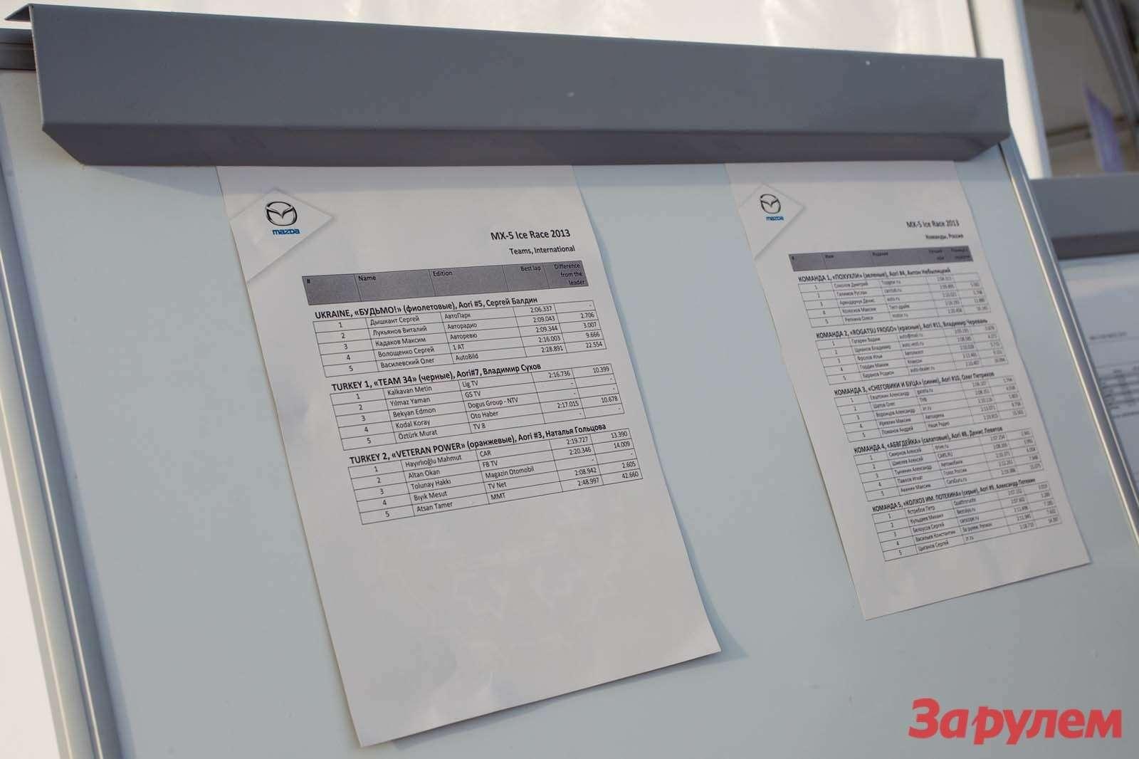 Mazda MX5Ice Race 2013     174