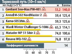 тормозной путь (50-5 км/ч) нальду