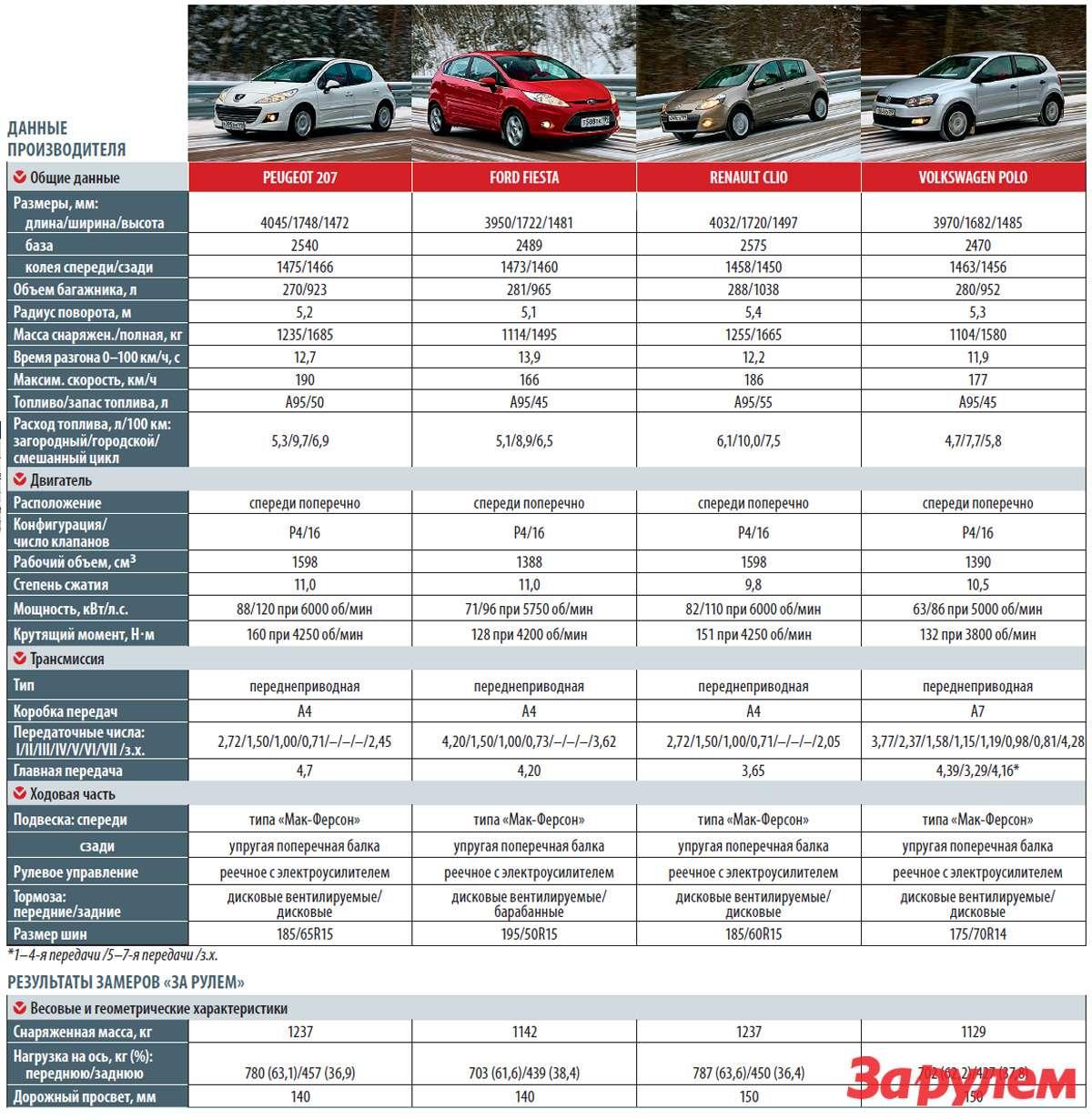 Peugeot 207, Ford Fiesta, Renault Clio, Volkswagen Polo