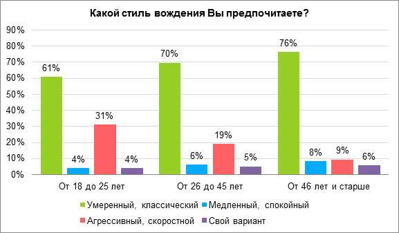 Самые агрессивные водители живут вЧелябинске