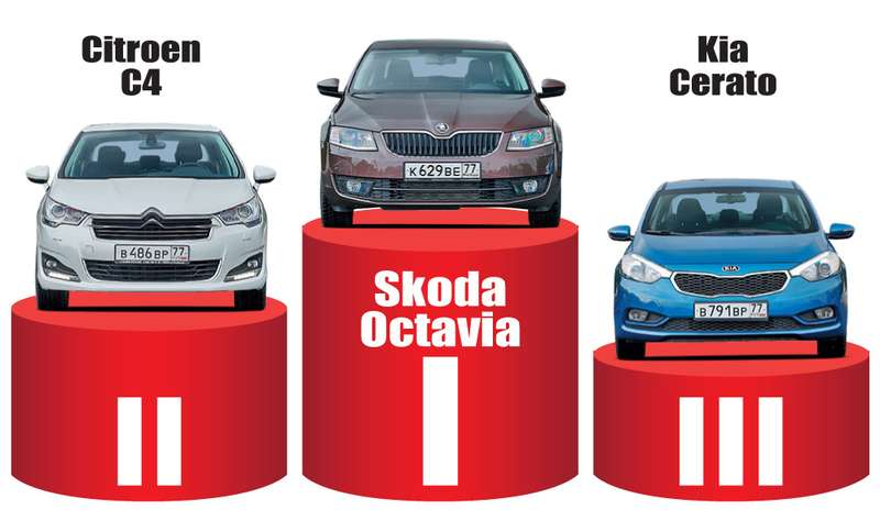 KiaCerato, Citroen C4седан иSkoda Octavia