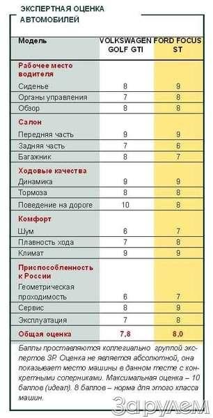 Тест-драйв VOLKSWAGEN GOLF GTI иFORD FOCUS ST. СЛАДКИЕ ПЕРЧИКИ— фото 65902