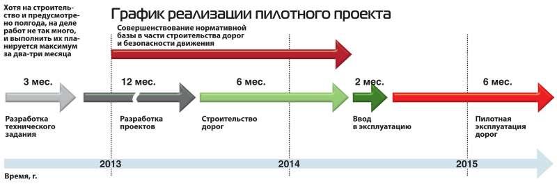 График реализации пилотного проекта