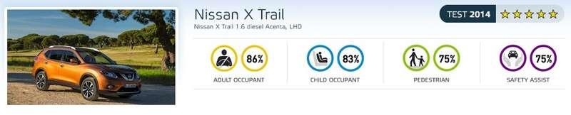Nissan X-Trail получил максимальный рейтинг Euro NCAP (ВИДЕО)