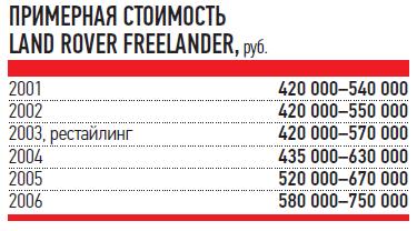 ПРИМЕРНАЯ СТОИМОСТЬ LAND ROVER FREELANDER,
