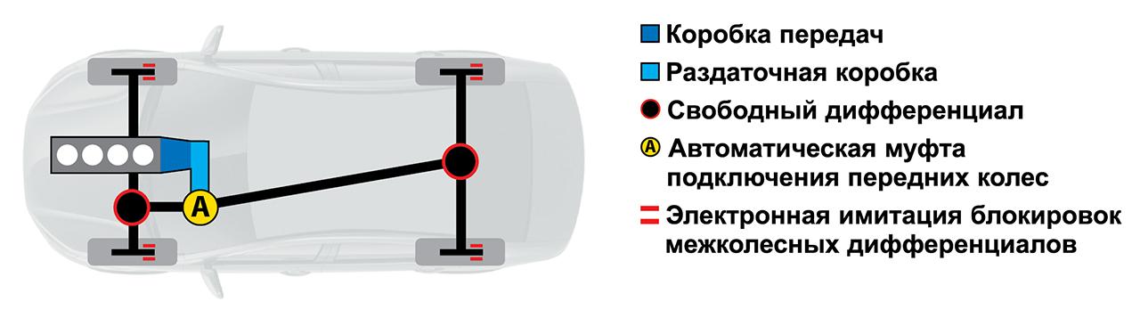 Субару, Мерседес, BMW, Audi...— чей полный привод круче— фото 933408