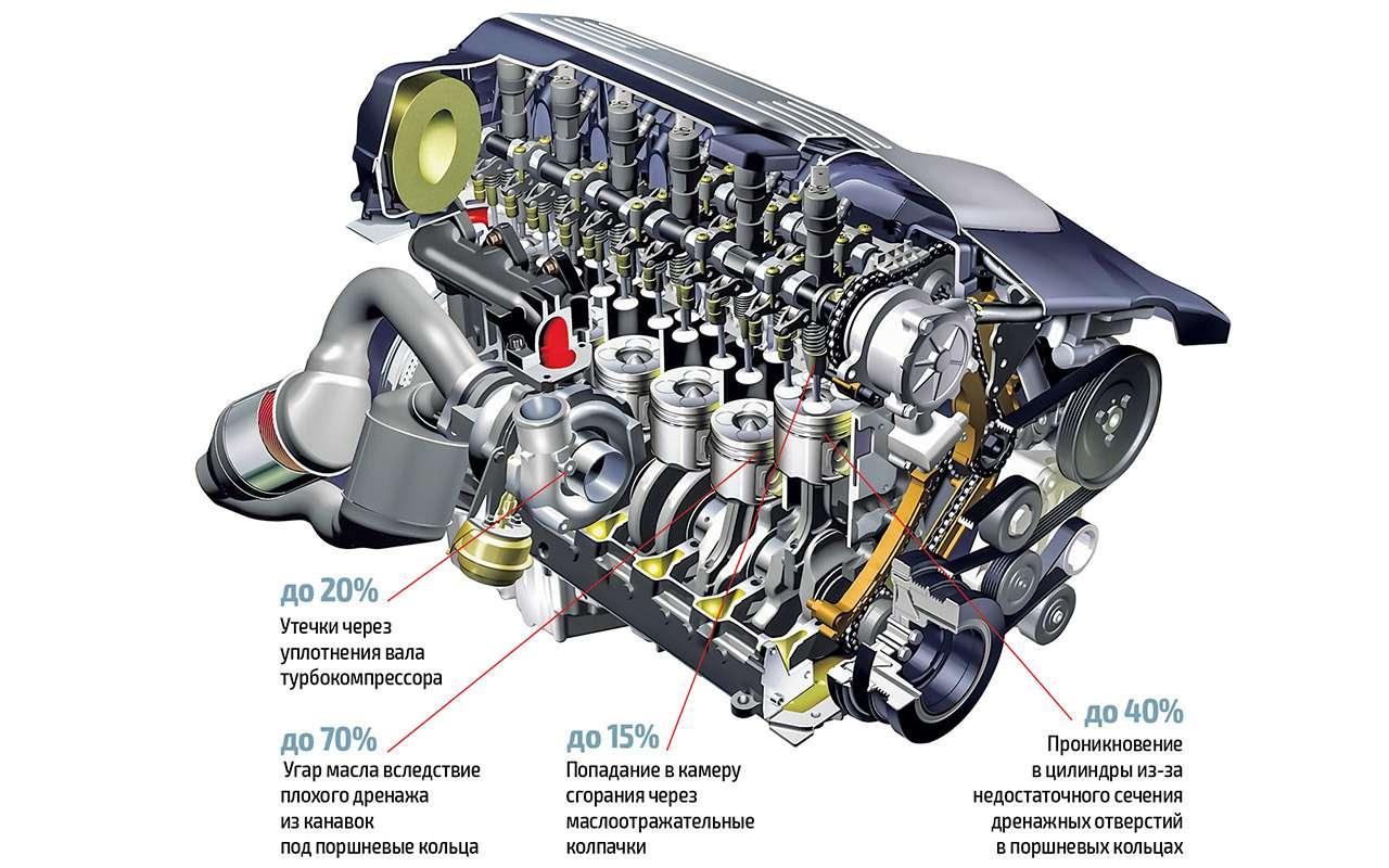 Куда пропадает масло изнового мотора?!— ответ эксперта— фото 1203804