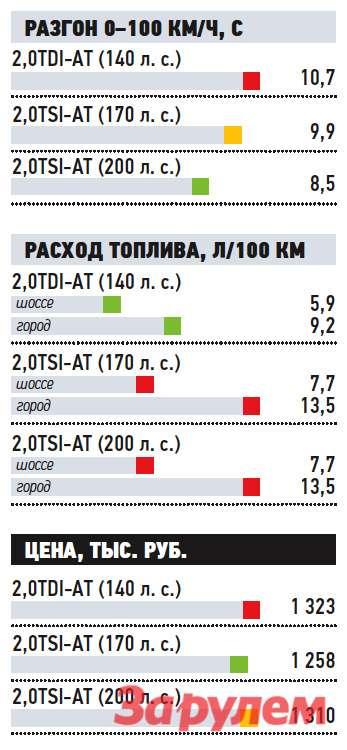 «Фольксваген-Тигуан-Трек&Стиль-2,0TDI», от 1 323 000 руб., КАР от 9,22 руб./км