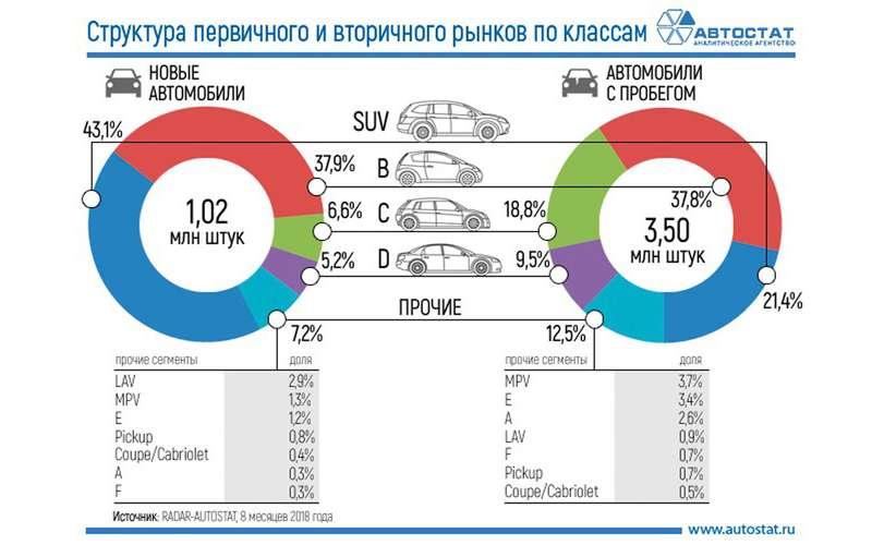 Какие автомобили россияне чаще покупают новыми, а какие – подержанными. Исследование