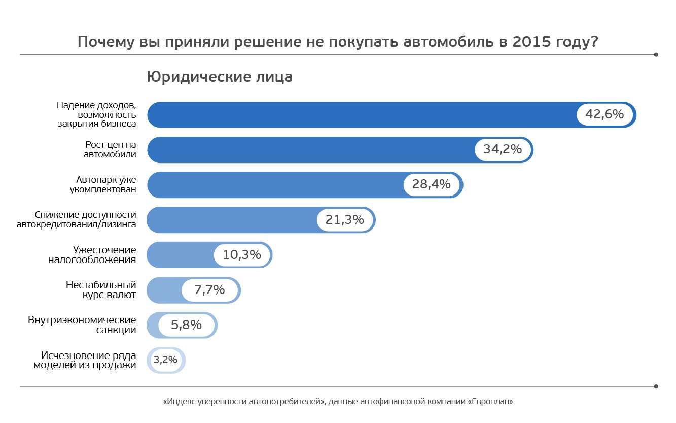 Европлан_ЮЛ_Почему выприняли решение не покупать автомобиль в2015 году