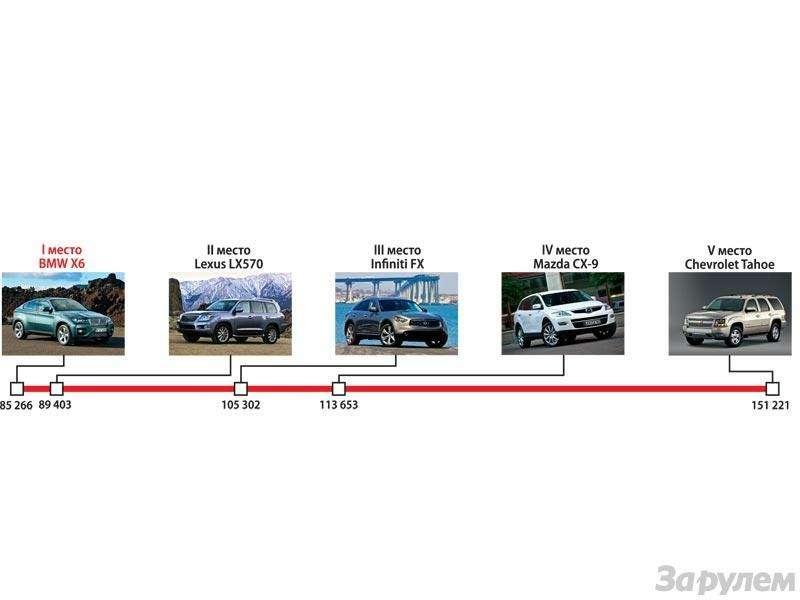 Гран-При ЗаРулем 2009: Лучшие автомобили нового года— фото 91202