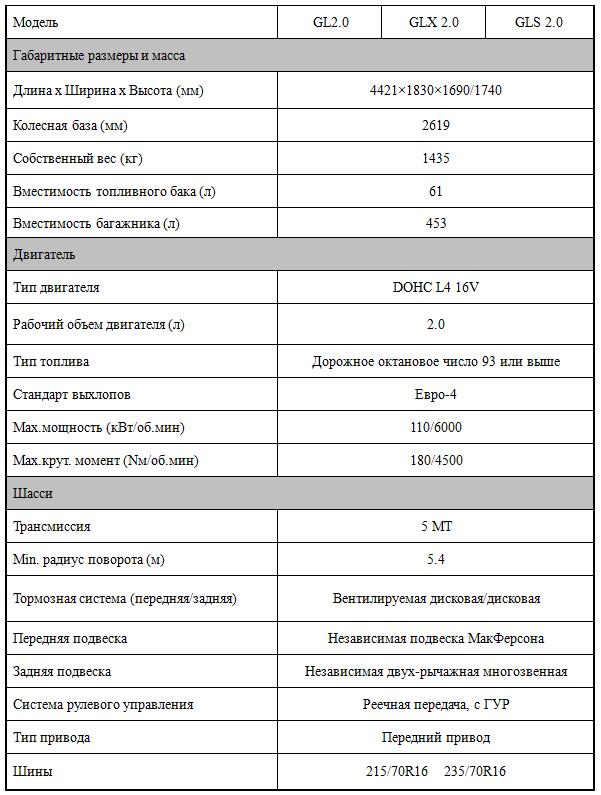 Характеристики Haima 7