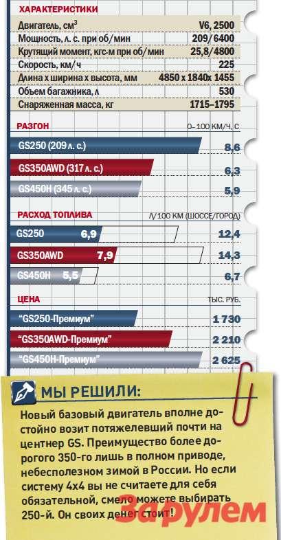 «Лексус-GS250», от1730000 руб., КАР от12,9 руб./км
