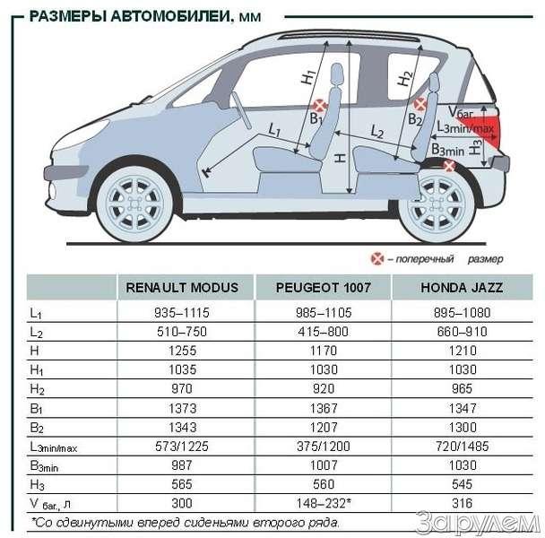 Тест Renault Modus, Peugeot 1007, Honda Jazz. Загадки малых форм— фото 61772