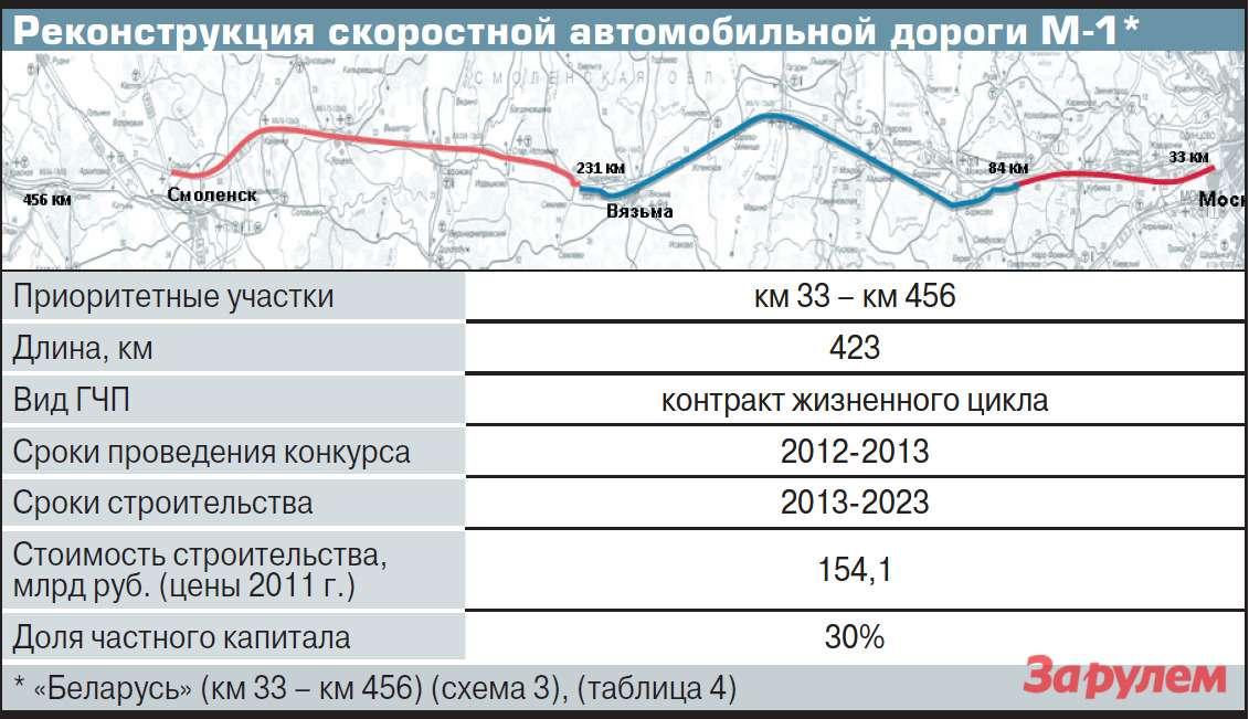Реконструкция скоростной автомобильной дороги М-1*