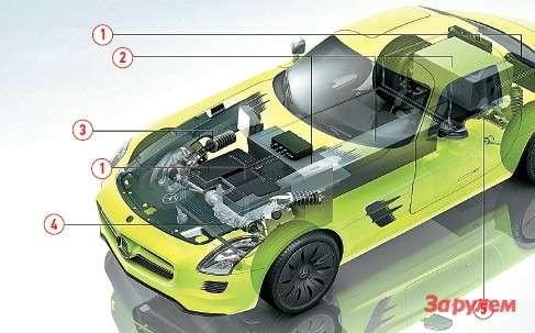 Один близких ксерии проектов синдивидуальными электродвигателями длякаждого колеса сделал «Мерседес-Бенц» руками придворного ателье AMG. Суммарно четыре электромотора выдают 880Н•м крутящего момента, разгоняя электромобиль до100 км/ч за4с. Блоки батарей расположены максимально низко иравномерно распределены повсему кузову длянаилучшей развесовки. 1— блок управления мощностью; 2— высоковольтная батарея; 3— амортизаторная стойка; 4— два электромотора итрансмиссия.