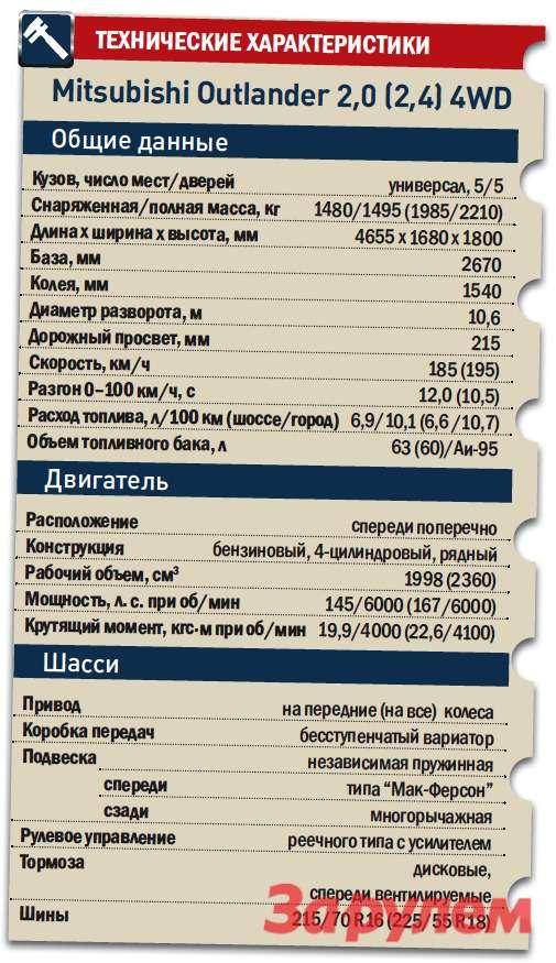 «Мицубиси-Аутлендер», начало продаж - июль 2012 г.