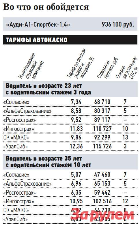 «Ауди-A1», от781100 руб., КАР от6,64 руб./км