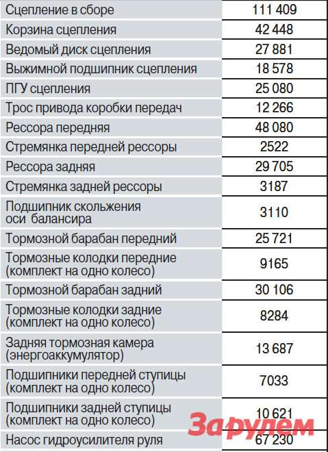 Цены назапасные части*